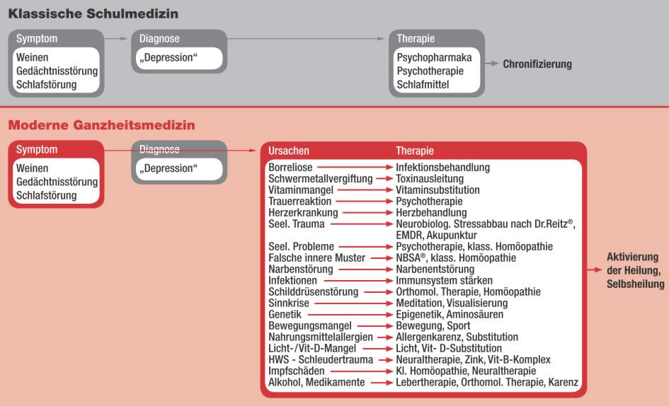 Depressions-Diagramm